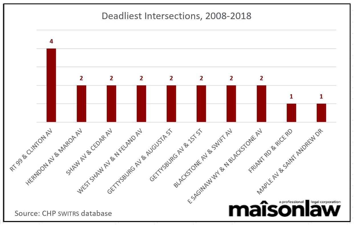 Fresno's deadliest intersections for pedestrians 2008-2018