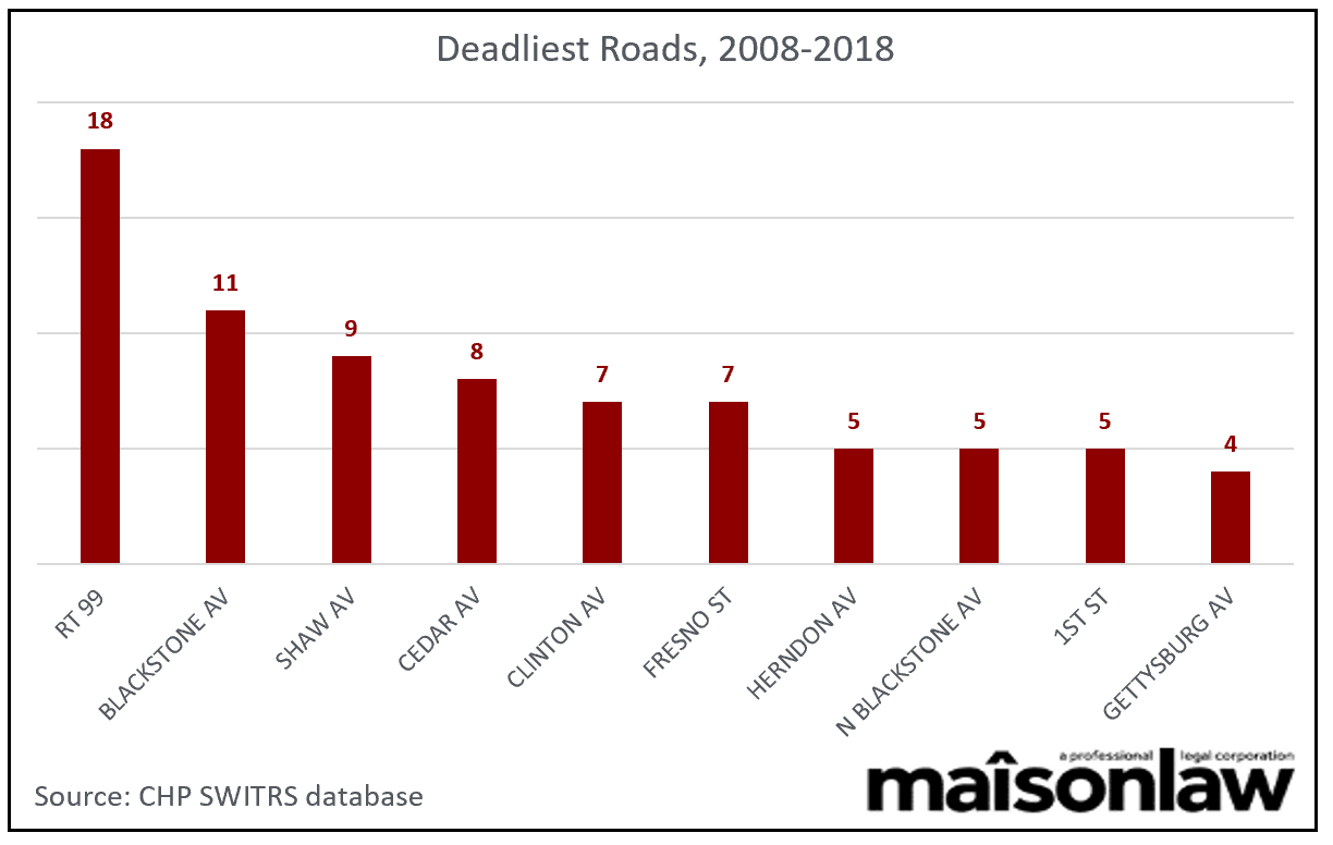 Fresno deadliest roads for pedestrians 2008-2018